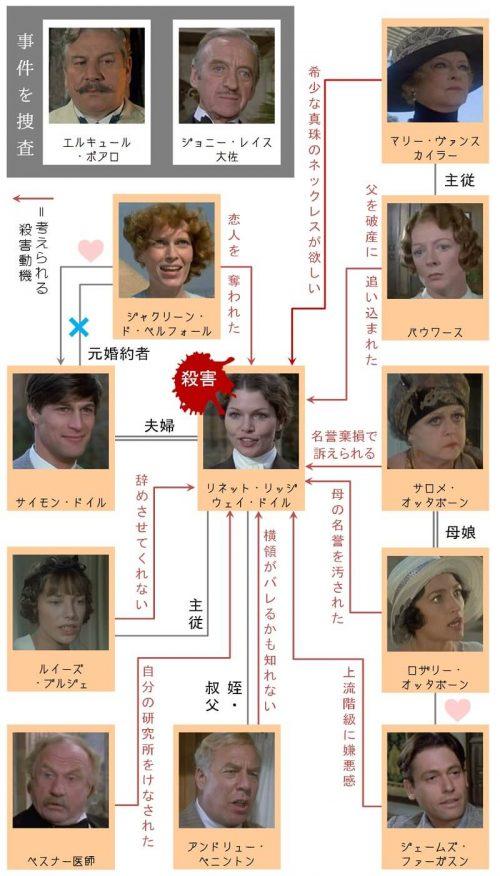 映画【ナイル殺人事件】相関図